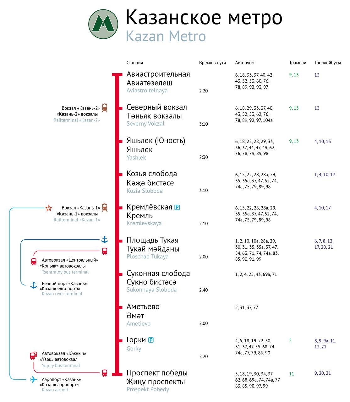 схема строительства метро г,казань